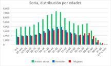 Soria, distribucion por edades