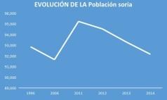 Evolucion poblacion Soria