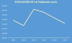evolución población en soria